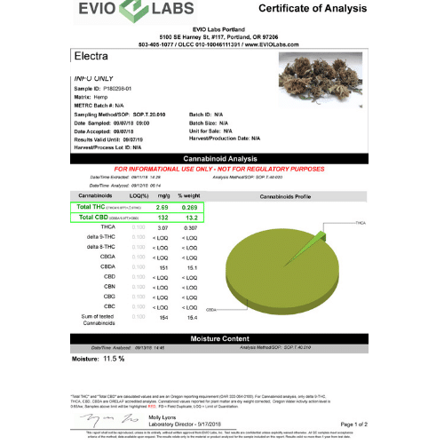 Elektra Smokable High CBD Low THC Weed For Sale Online