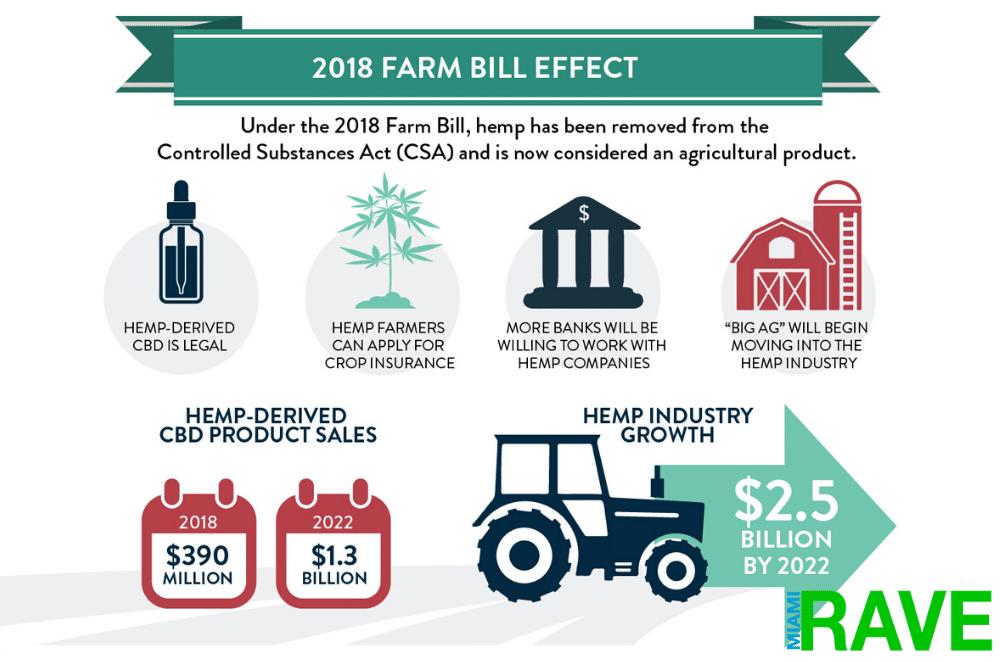 New Farm Bill Act