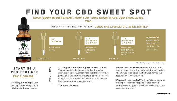 What does CBD Really Feel Like?
